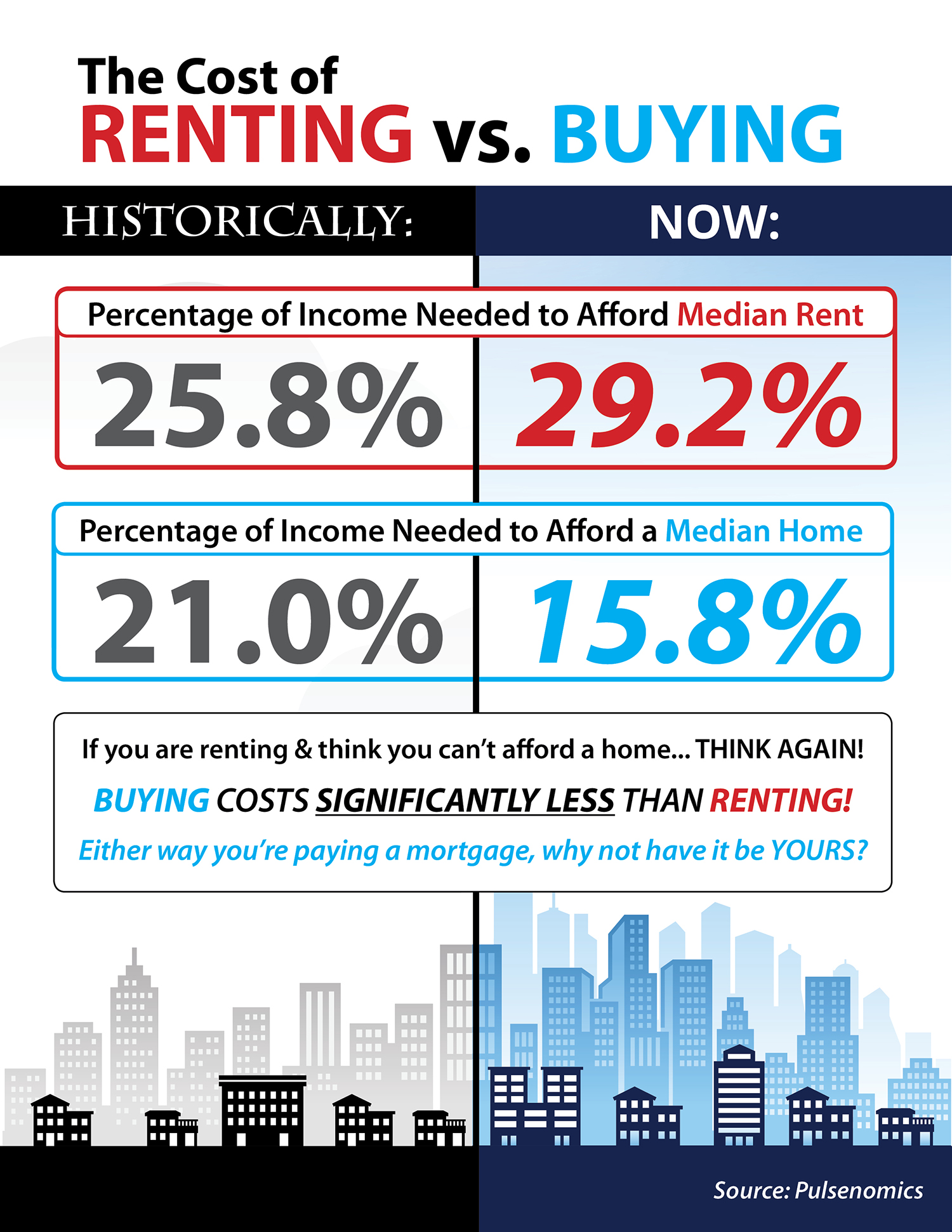 The Cost of Renting vs. Buying in the US [INFOGRAPHIC] | Simplifying The Market
