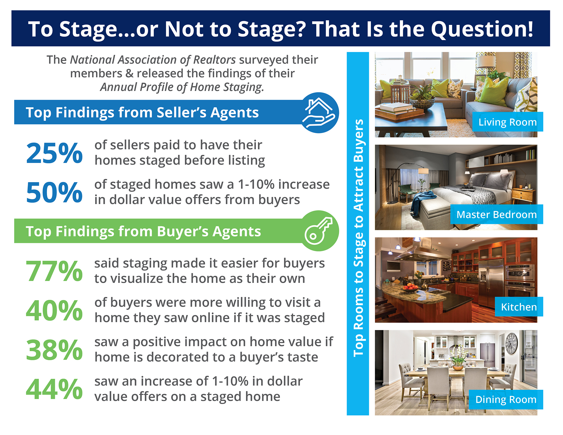 To Stage...or Not to Stage? That Is the Question! [INFOGRAPHIC]   Simplifying The Market